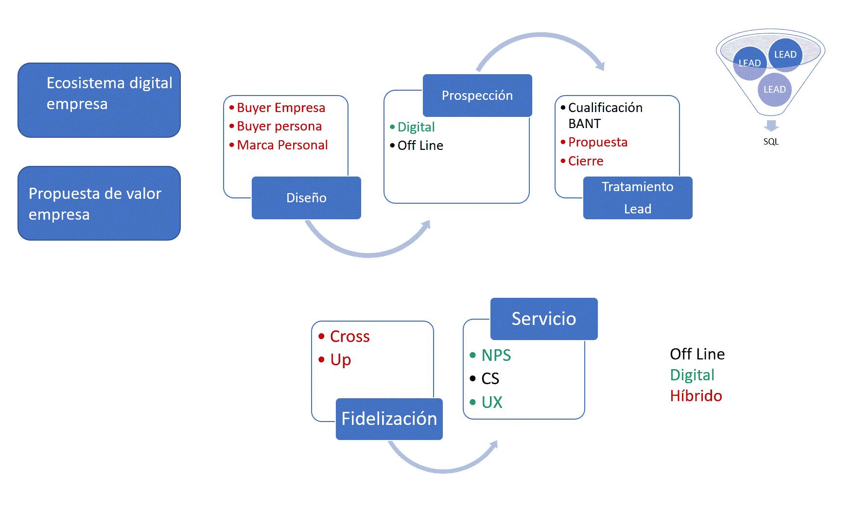 Proceso-Comercial